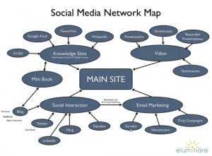 Interaction of Social Media Sites for Marketing Strategies