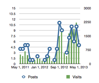 Graphic Demonstrating the Correlation of Traffic to Blog Posts